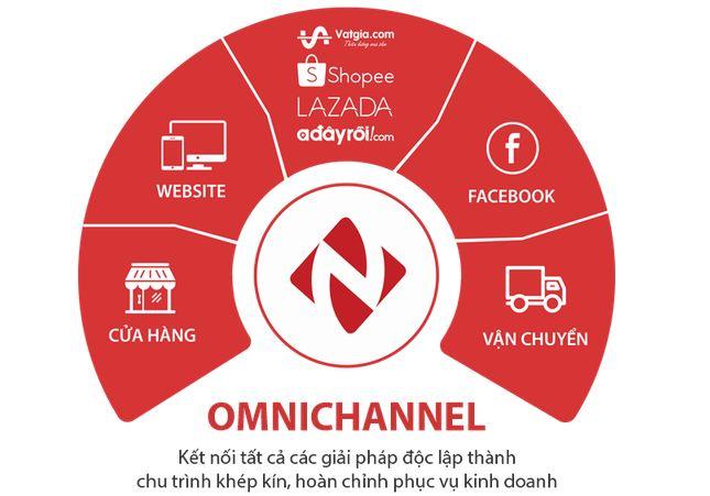 Phần mềm quản lý bán hàng đa kênh là gì
