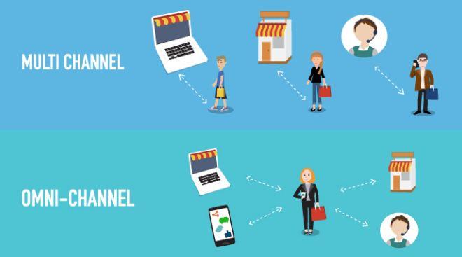Top 5 phần mềm quản lý bán hàng đa kênh
