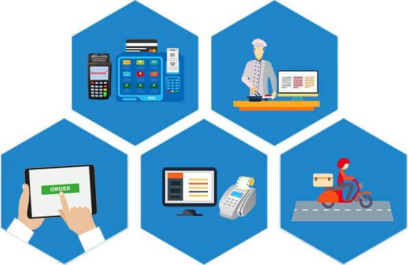 Phần mềm quản lý nhà hàng với nhiều tính năng khác nhau