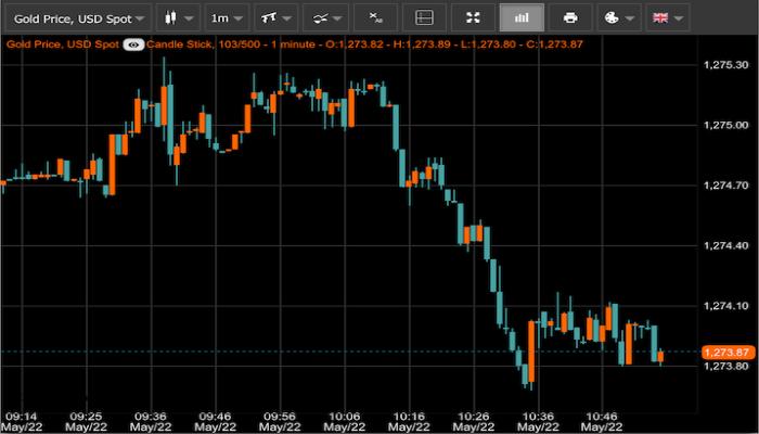 Gold Price Live - Ứng dụng theo dõi trực tuyến